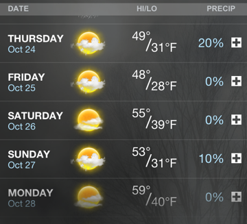Great weather in this weekend's forecast for Southeast Ohio